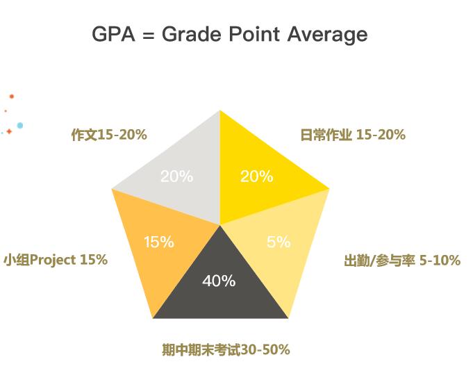 纽大GPA各部分占比