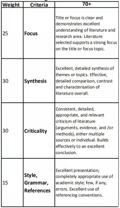 Essay评分标准