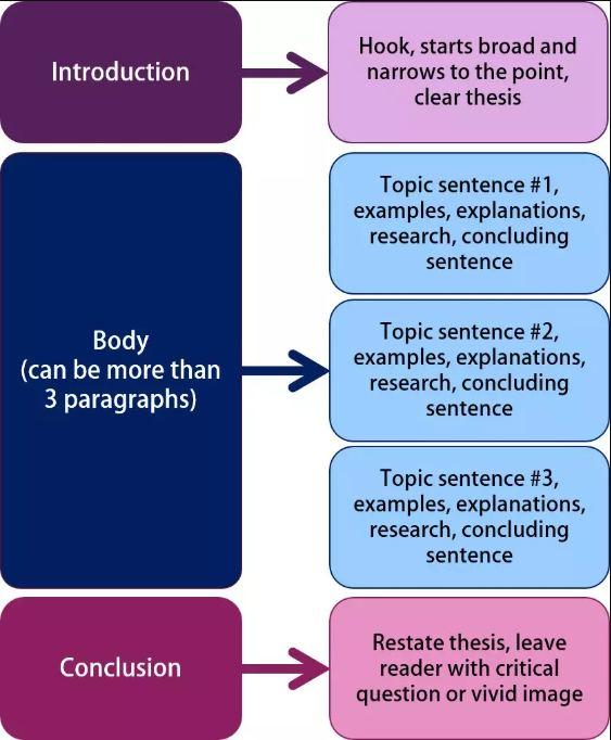Essay结构图
