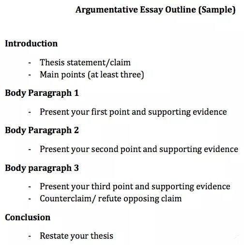 Persuasive Essay写作结构