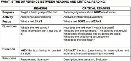 阅读差异性对比