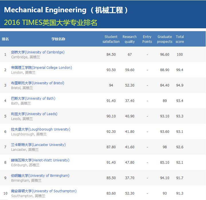 2016TIMES英国大学机械工程专业排名