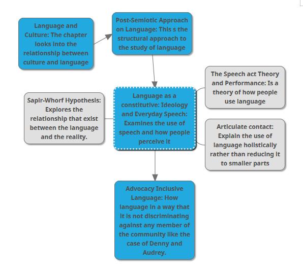 语言和文化分析代写 essay代写 语言思想代写